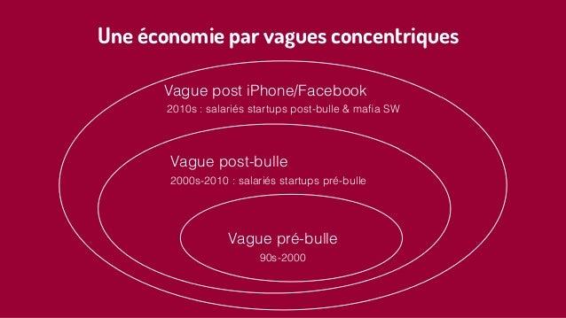 Vague pré-bulle 90s-2000 2000s-2010 : salariés startups pré-bulle 2010s : salariés startups post-bulle & mafia SW Vague pos...