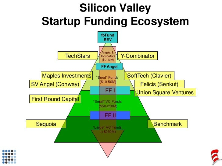 """Angels & <br />Incubators<br />($0-10M)<br />""""Seed"""" Funds <br />($10-50M)<br />""""Small"""" VC Funds <br />($50-250M)<br />""""Lar..."""