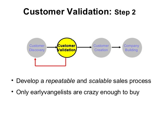 Customer Validation: Step 2 Customer Discovery Customer Validation Customer Creation Company Building • Develop a repeatab...
