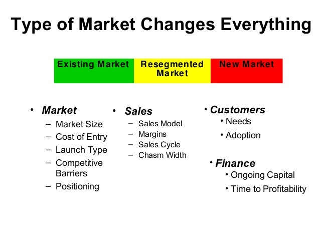 Type of Market Changes Everything • Market – Market Size – Cost of Entry – Launch Type – Competitive Barriers – Positionin...