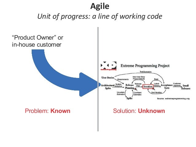 """Problem: Known Solution: Unknown """"Product Owner"""" or in-house customer Agile Unit of progress: a line of working code"""