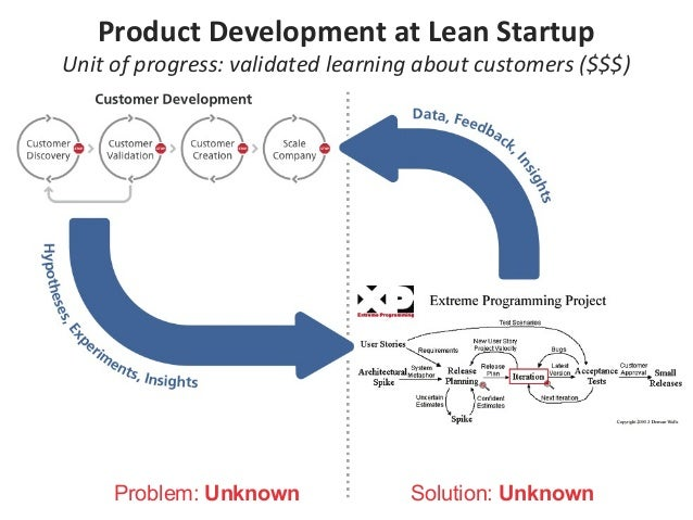 Problem: Unknown Solution: Unknown Product Development at Lean Startup Unit of progress: validated learning about customer...