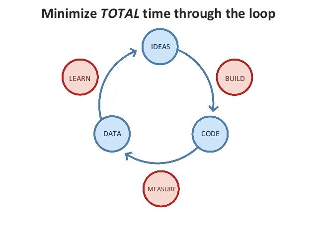 Minimize TOTAL time through the loop IDEAS CODEDATA BUILDLEARN MEASURE