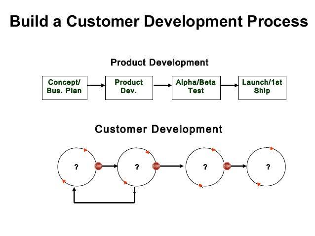 Build a Customer Development Process Concept/ Bus. Plan Product Dev. Alpha/Beta Test Launch/1st Ship Product Development C...