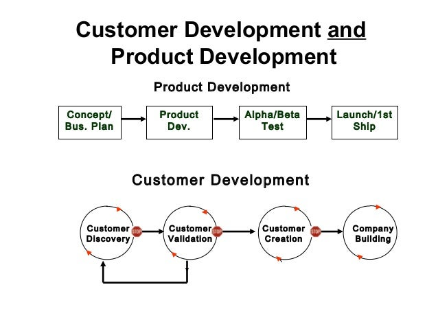 Customer Development and Product Development Concept/ Bus. Plan Product Dev. Alpha/Beta Test Launch/1st Ship Product Devel...
