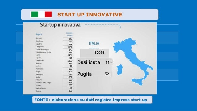 Valute . FONTE : elaborazione su dati registro imprese start up START UP INNOVATIVE 219 114 258 1067 949 255 1401 195 3222...