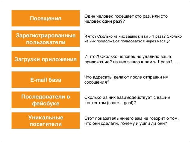 Загрузки приложения E-mail база Последователи в фейсбуке Уникальные посетители Зарегистрированные пользователи Посещения О...