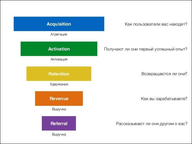 Acquisition Activation Retention Revenue Referral Агрегация Активация Удержание Выручка Выручка Как пользователи вас наход...