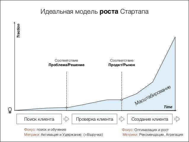 Traction Time Соответствие Проблема/Решение Соответствие Продкт/Рынок Идеальная модель роста Стартапа Поиск клиента Масшта...