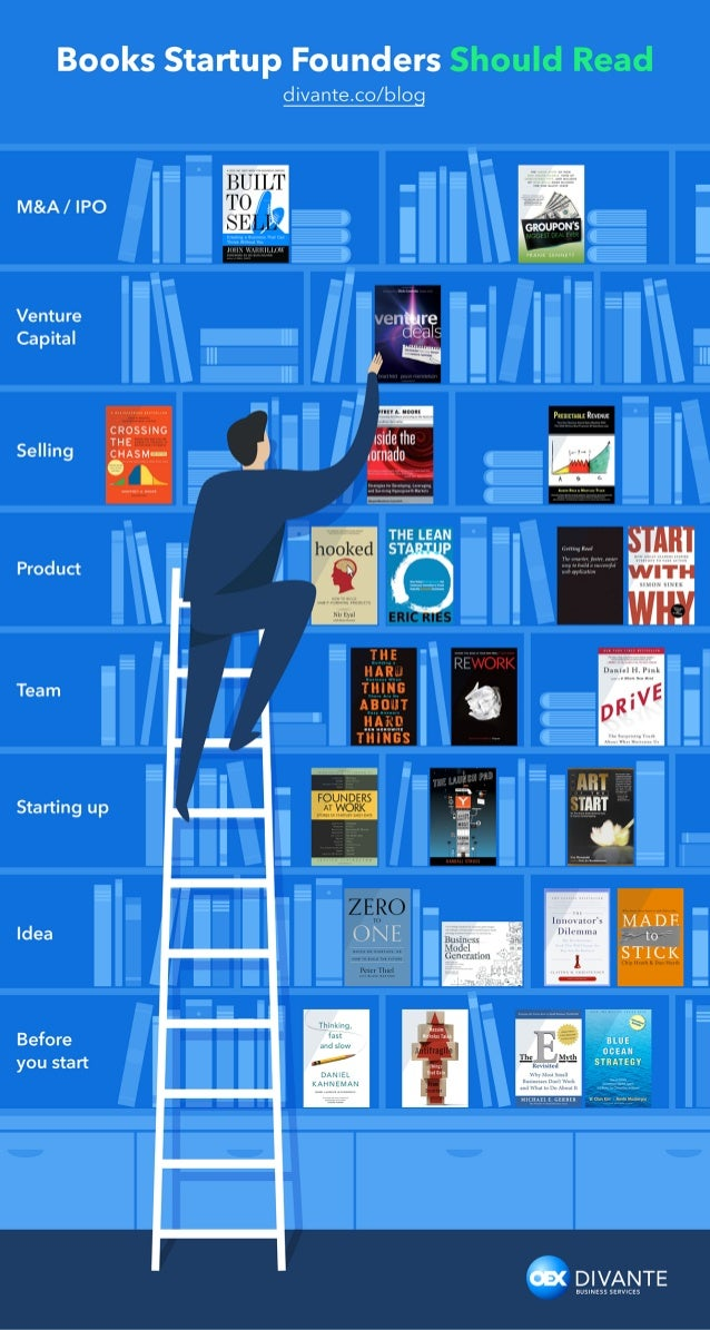 """Books Startup Founders divante. co/ blog  M&A/  IPO     Venture """"and.  r Ca ital eas p 1/;   I  CROSSING A .  THE [— Selli..."""