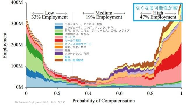 17 なくなる可能性が高い The Futureof Employment (2013) から⼀一部変更更 マネジメント、ビジネス、財務 コンピュータ、エンジニアリング、科学 教育、法律、コミュニティサービス、芸術、メディア 医療関係者と技術者...