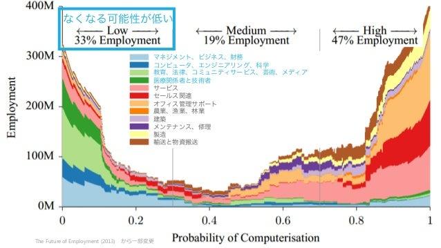 18 なくなる可能性が低い The Futureof Employment (2013) から⼀一部変更更 マネジメント、ビジネス、財務 コンピュータ、エンジニアリング、科学 教育、法律、コミュニティサービス、芸術、メディア 医療関係者と技術者...