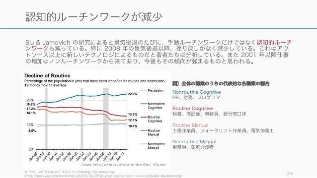 Siu & Jamovich の研究によると景気後退のたびに、手動ルーチンワークだけではなく認知的ルーチ ンワークも減っている。特に 2008 年の景気後退以降、揺り戻しがなく減少している。これはアウ トソース以上に新しいテクノロジによるものだ...