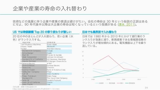 技術などの進展に伴う企業や産業の衰退は避けがたい。会社の寿命は 30 年という俗説の正誤はある にせよ、90 年代後半以降は大企業の寿命は短くなっているという指摘がある (清水, 2011)。 日本企業・産業の栄枯盛衰30年 http://ww...