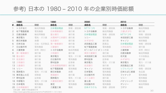 日本企業・産業の栄枯盛衰30年 http://www.geocities.jp/yamamrhr/ProIKE0911-151.html 30 参考) 日本の 1980 ‒ 2010 年の企業別時価総額 1980 1990 2000 2010 ...