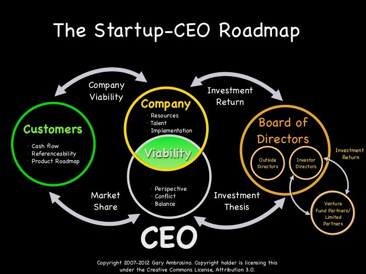 The CEO Roadmap Road Map Grapic Year on