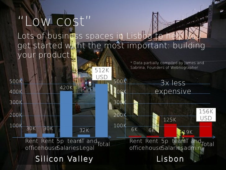 """""""Low cost""""  Lots of business spaces in Lisboa to help you  get started witht the most important: building  your product.  ..."""