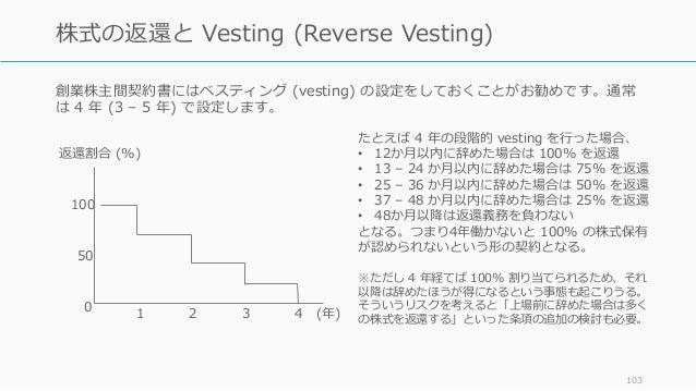 創業株主間契約書にはベスティング (vesting) の設定をしておくことがお勧めです。通常 は 4 年 (3 – 5 年) で設定します。 103 株式の返還と Vesting (Reverse Vesting) 100 50 0 返還割合 ...