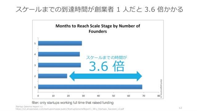 Startup Genome Report v2 https://s3.amazonaws.com/startupcompass-public/StartupGenomeReport1_Why_Startups_Succeed_v2.pdf 1...