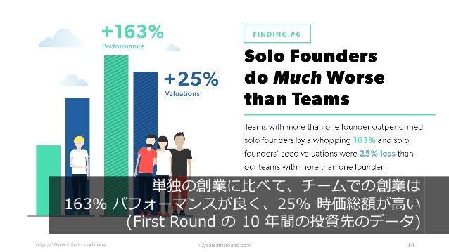 http://10years.firstround.com/ 14 単独の創業に⽐べて、チームでの創業は 163% パフォーマンスが良く、25% 時価総額が⾼い (First Round の 10 年間の投資先のデータ)