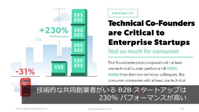 http://10years.firstround.com/ 15 技術的な共同創業者がいる B2B スタートアップは 230% パフォーマンスが⾼い
