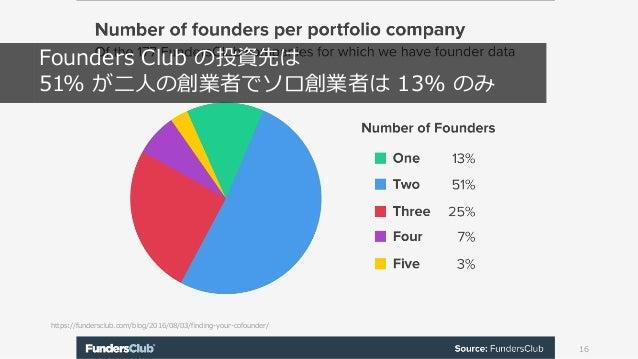 https://fundersclub.com/blog/2016/08/03/finding-your-cofounder/ 16 Founders Club の投資先は 51% が⼆⼈の創業者でソロ創業者は 13% のみ