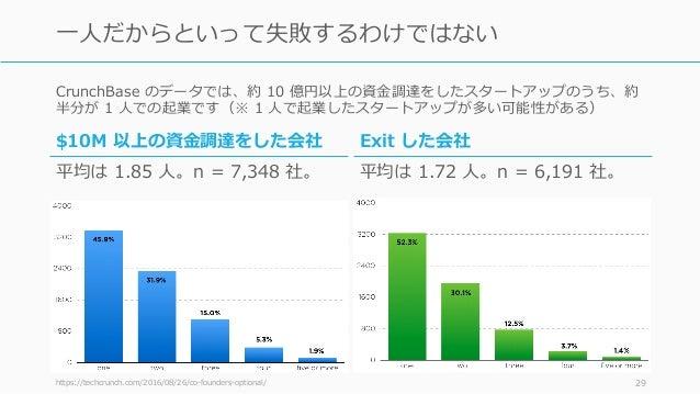 CrunchBase のデータでは、約 10 億円以上の資⾦調達をしたスタートアップのうち、約 半分が 1 ⼈での起業です(※ 1 ⼈で起業したスタートアップが多い可能性がある) https://techcrunch.com/2016/08/2...