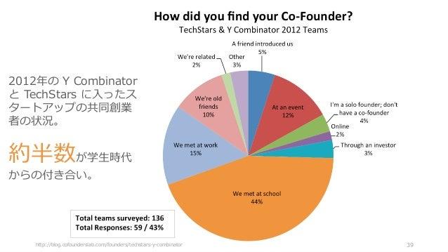 http://blog.cofounderslab.com/founders/techstars-y-combinator 39 2012年の Y Combinator と TechStars に⼊ったス タートアップの共同創業 者の状況。 約...