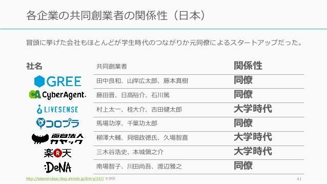 冒頭に挙げた会社もほとんどが学⽣時代のつながりか元同僚によるスタートアップだった。 http://takanoridayo.blog.shinobi.jp/Entry/367/ を参照 41 各企業の共同創業者の関係性(⽇本) 社名 共同創業者...