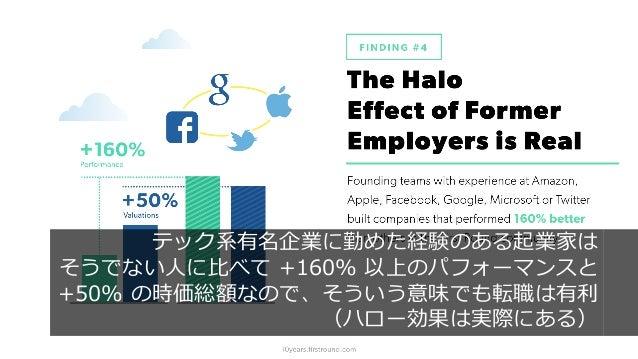 47 テック系有名企業に勤めた経験のある起業家は そうでない⼈に⽐べて +160% 以上のパフォーマンスと +50% の時価総額なので、そういう意味でも転職は有利 (ハロー効果は実際にある)