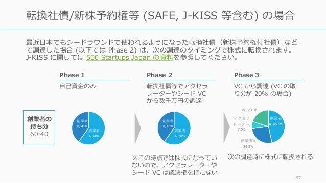 最近⽇本でもシードラウンドで使われるようになった転換社債(新株予約権付社債)など で調達した場合 (以下では Phase 2) は、次の調達のタイミングで株式に転換されます。 J-KISS に関しては 500 Startups Japan の資...