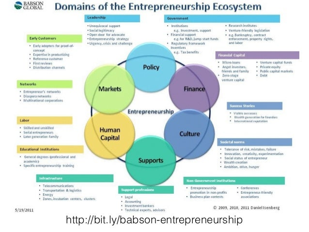 kauffman entrepreneurship dissertation Dissertation, without hereby expressing any opinion on the views herein  expressed st gallen  22 opportunity identification in the entrepreneurship  literature.