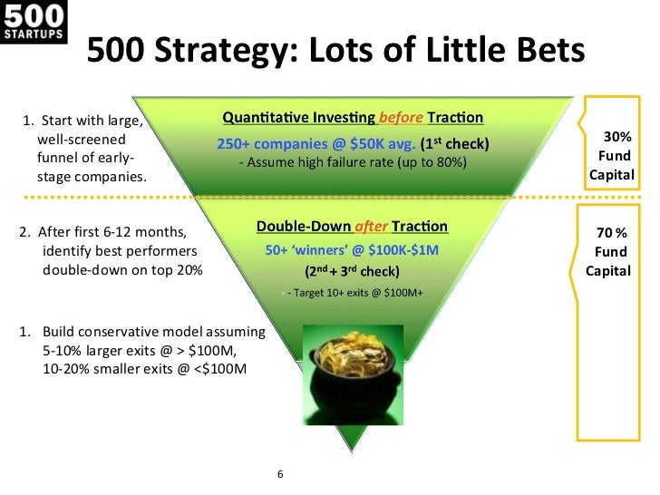 500 Strategy: Lots of Little Bets1. Start with large,  well-screened                                 30%  funnel of early-...