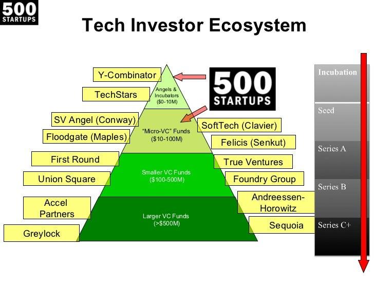 Tech Investor Ecosystem                  Y-Combinator                                Angels &               TechStars     ...