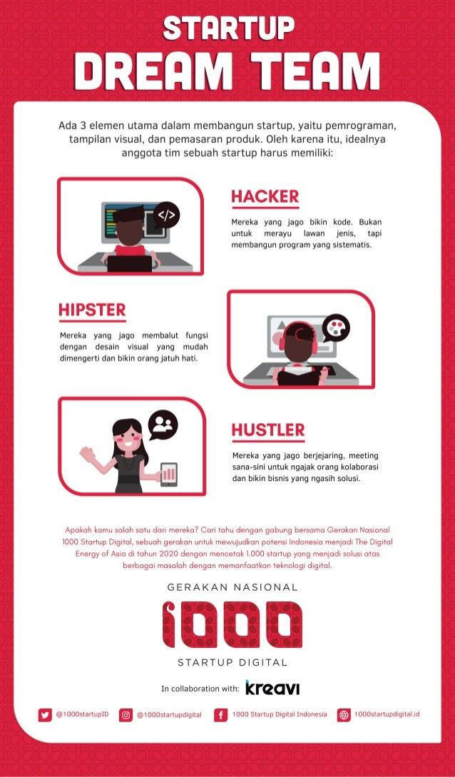 Startup Dream Team #1000StartupDigital