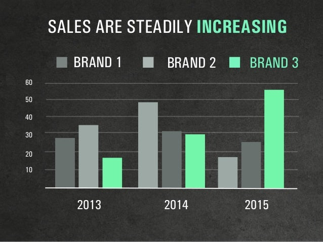 2013 2014 2015 10 20 30 40 50 60 SALES ARE STEADILY INCREASING BRAND 1 BRAND 2 BRAND 3