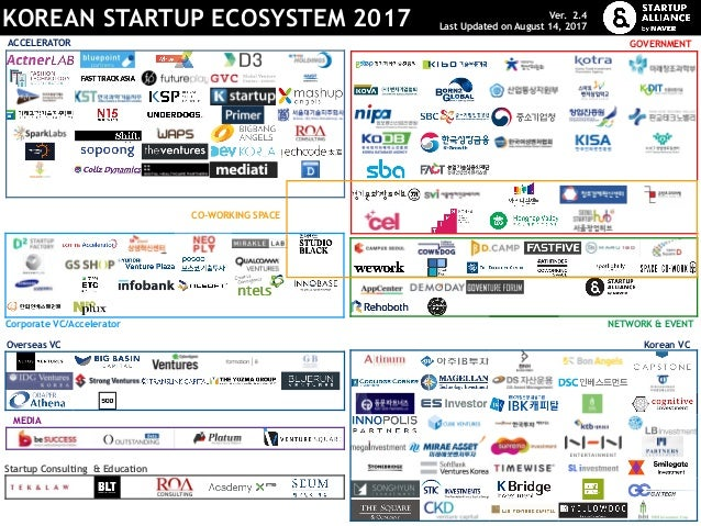 KOREAN STARTUP ECOSYSTEM 2017 Ver. 2.4 Last Updated on August 14, 2017 ACCELERATOR CO-WORKING SPACE Korean VC Corporate VC...