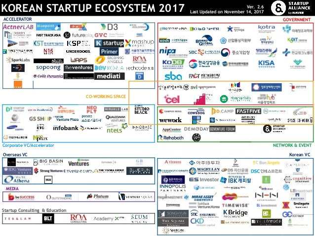 KOREAN STARTUP ECOSYSTEM 2017 Ver. 2.6 Last Updated on November 14, 2017 ACCELERATOR CO-WORKING SPACE Korean VC Corporate ...