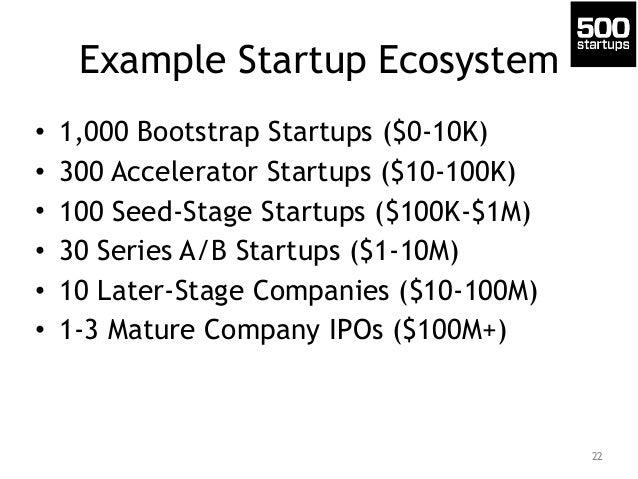 Example Startup Ecosystem • 1,000 Bootstrap Startups ($0-10K) • 300 Accelerator Startups ($10-100K) • 100 Seed-Stage Start...