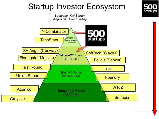 "Startup Investor Ecosystem  !!  Y-Combinator  TechStars  Angels &  Incubators  ($0-10M)  !  ""Micro-VC"" Funds  ($10-100M)  ..."