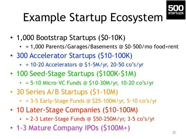 Example Startup Ecosystem  • 1,000 Bootstrap Startups ($0-10K)  • = 1,000 Parents/Garages/Basements @ $0-500/mo food+rent ...