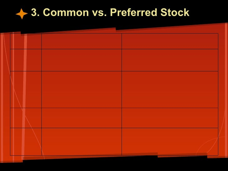 preferred stock versus common stock Preferred stock vs bonds vs common stock: differences a company usually issues preferred stock for many of the same reasons that it issues a bond, and investors like preferred stocks for similar reasons for a company, preferred stock and bonds are convenient ways to raise money without issuing more costly common stock.