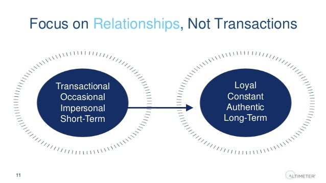 Focus on Relationships, Not Transactions 11 Transactional Occasional Impersonal Short-Term Loyal Constant Authentic Long-T...