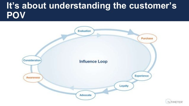 It's about understanding the customer's POV