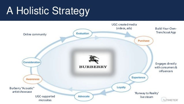 """A Holistic Strategy UGC-supported microsites Burberry """"Acoustic"""" artist showcase Online community UGC-created media (video..."""