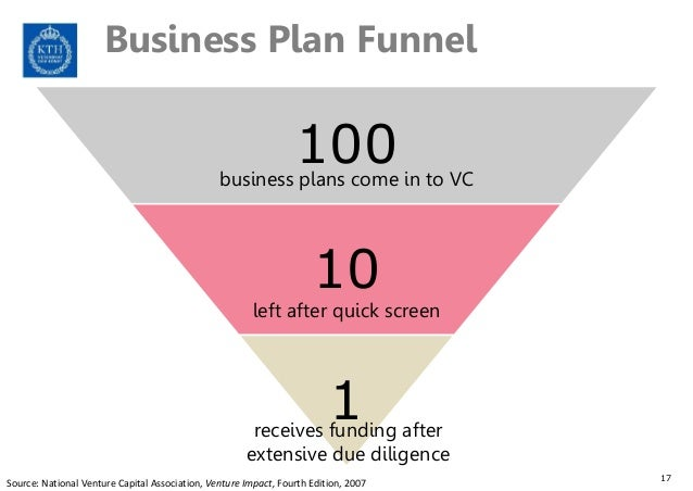 What do Venture Capital Companies look for in a business plan?