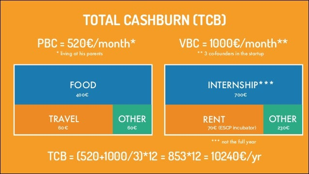 TOTAL CASHBURN (TCB) PBC = 520€/month* * living at his parents  VBC = 1000€/month** ** 3 co-founders in the startup  FOOD ...