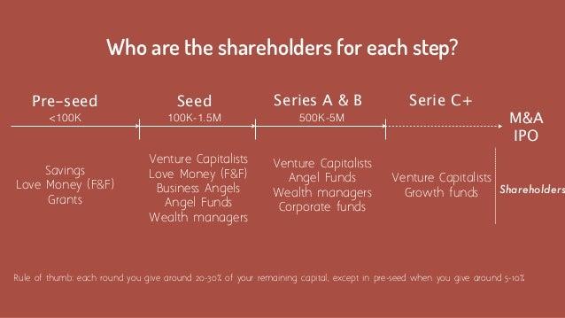 Pre-seed Savings Love Money (F&F)