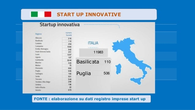 Valute . FONTE : elaborazione su dati registro imprese start up START UP INNOVATIVE 216 110 254 1060 942 251 1397 187 3244...