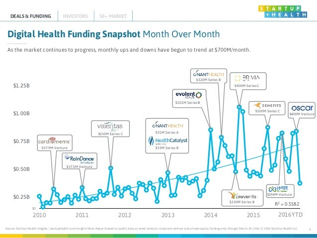 Source: StartUp Health Insights | startuphealth.com/insights Note: Report based on public data on seed, venture, corporate...
